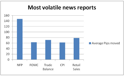 Most important economic news forex